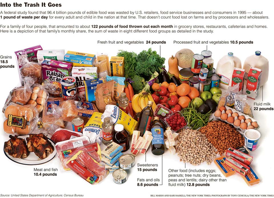 Marketing Contributes To Food Waste